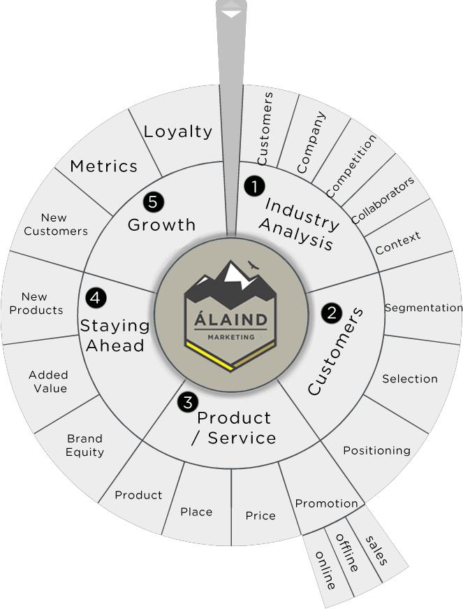 Álaind Marketing Process and marketing help we offer